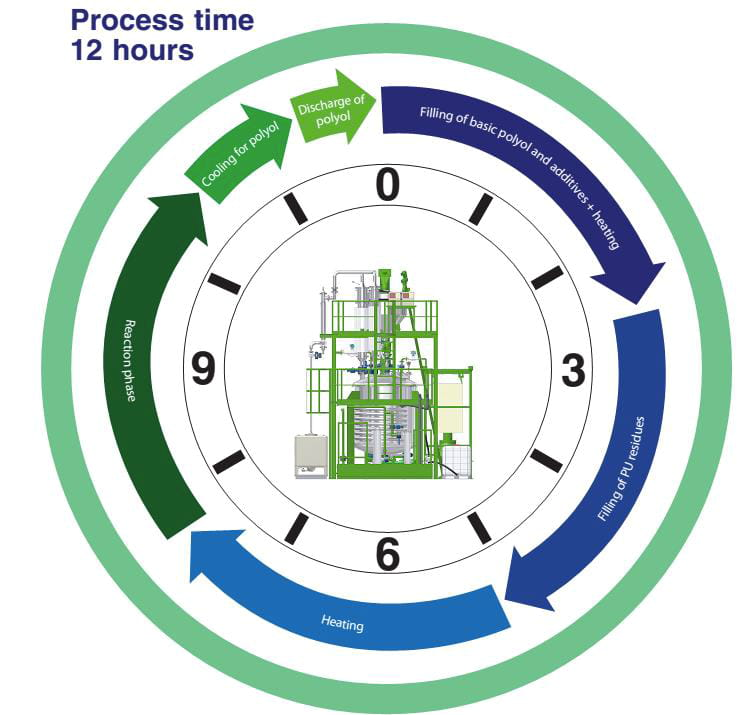 H&S method compared to other chemical recycling technologies